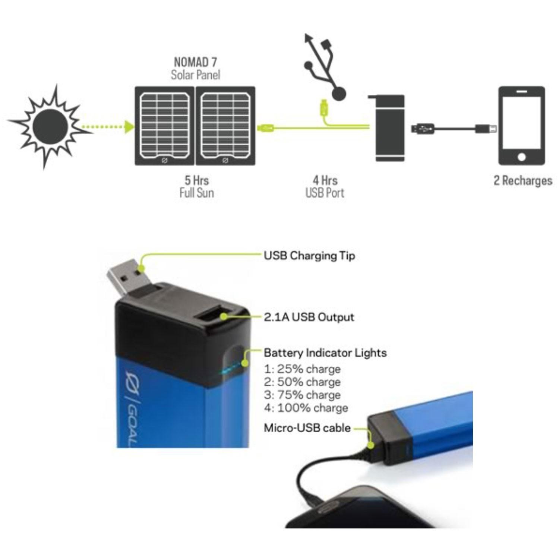 Goal Zero Flip 20 recharger - How it charges