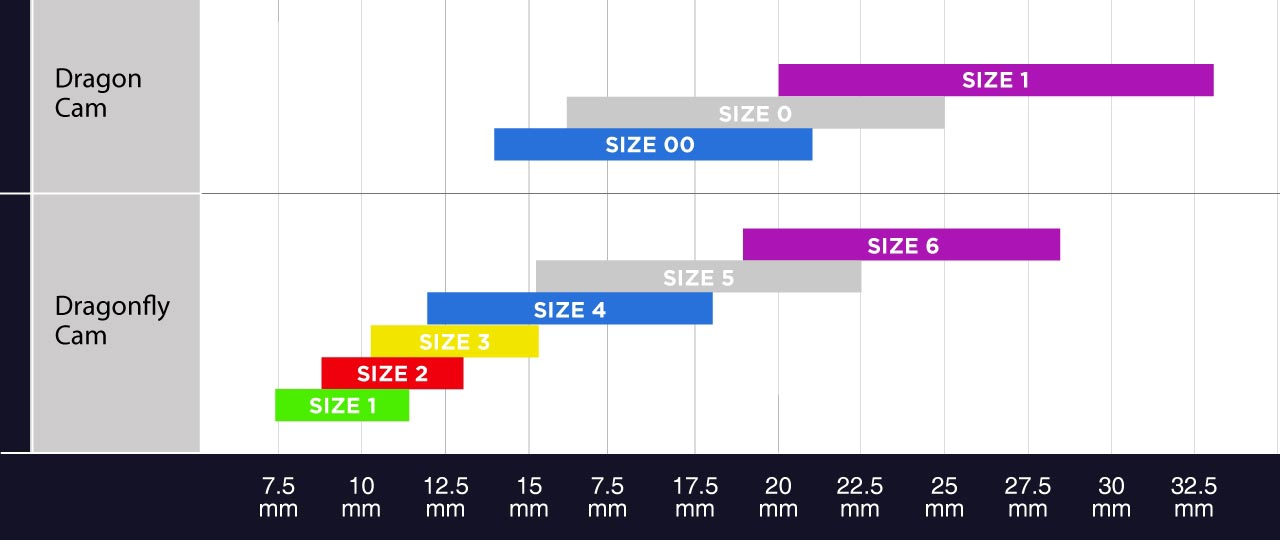 DMM Dragonfly Micro Cam size chart
