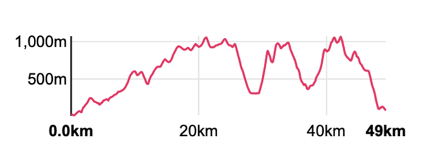 Outside staff blog | The Dragon's Back 2021 | Elevation profile Day 1